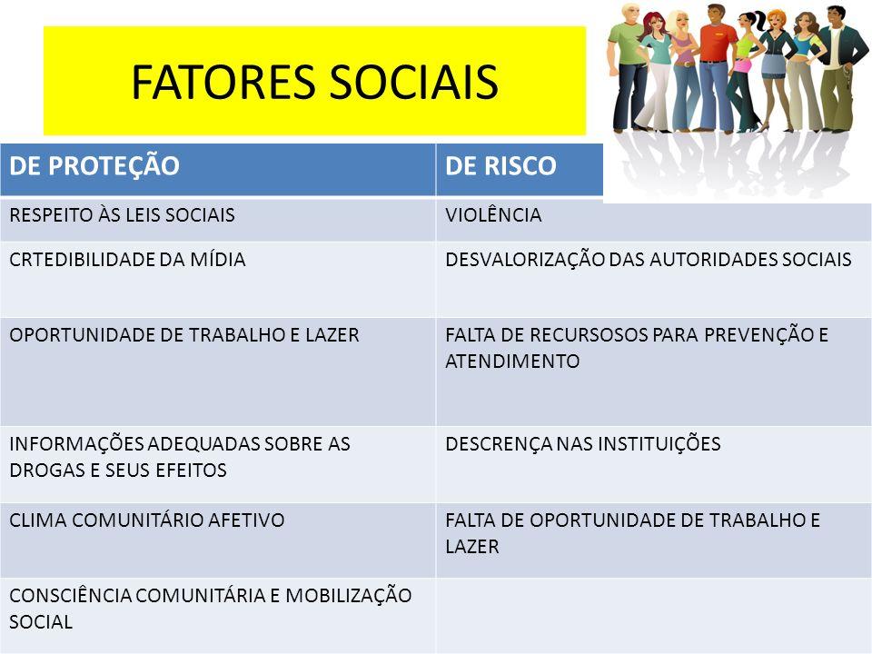 FATORES SOCIAIS DE PROTEÇÃO DE RISCO RESPEITO ÀS LEIS SOCIAIS