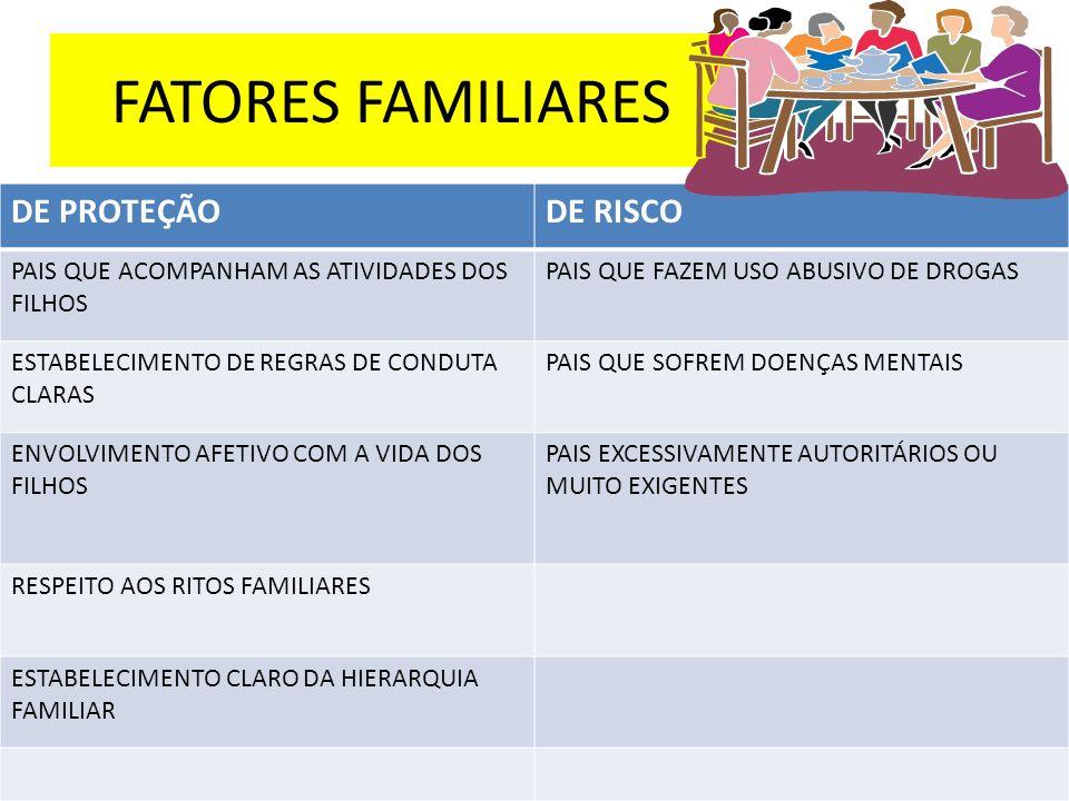 FATORES FAMILIARES DE PROTEÇÃO DE RISCO