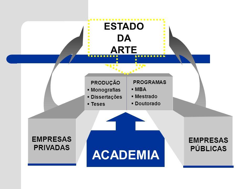 ACADEMIA ESTADO DA ARTE EMPRESAS EMPRESAS PRIVADAS PÚBLICAS PRODUÇÃO