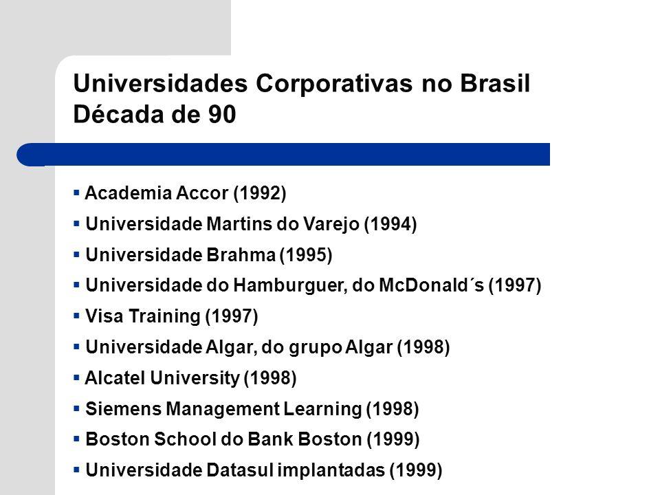 Universidades Corporativas no Brasil Década de 90