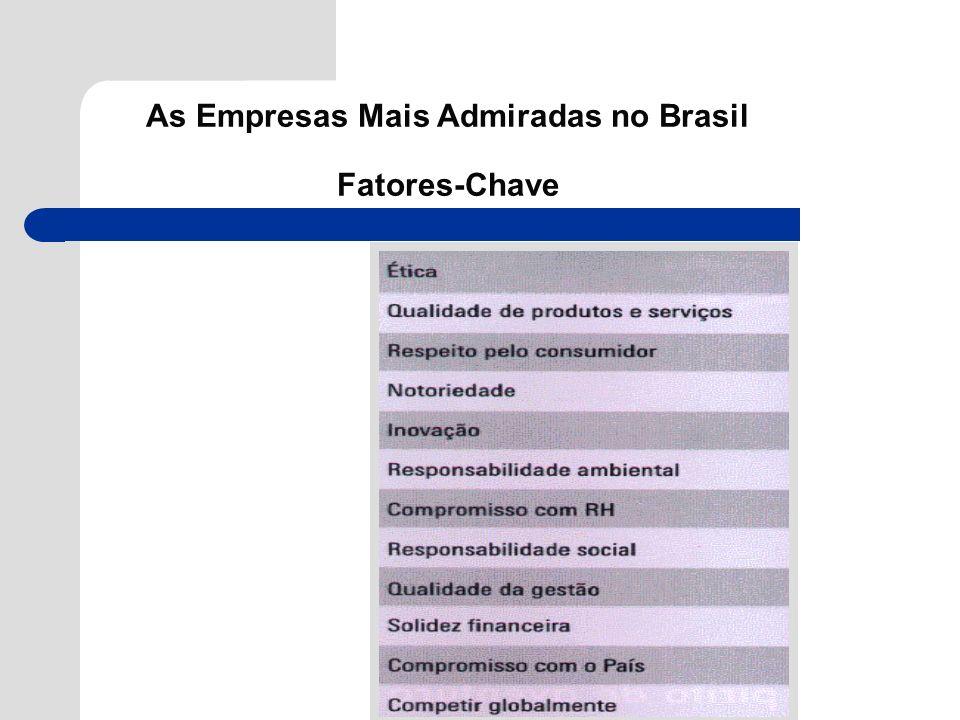 As Empresas Mais Admiradas no Brasil