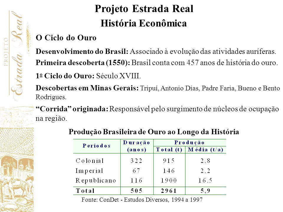 Produção Brasileira de Ouro ao Longo da História
