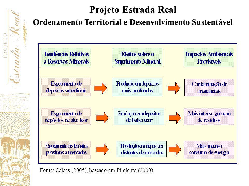 Ordenamento Territorial e Desenvolvimento Sustentável