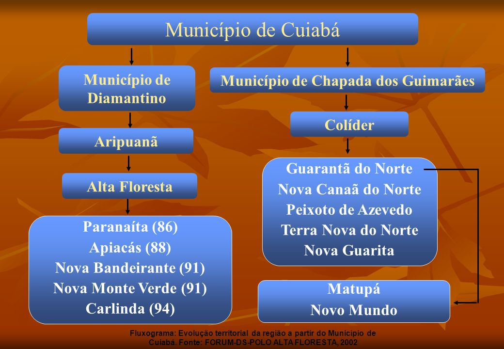 Município de Diamantino Município de Chapada dos Guimarães