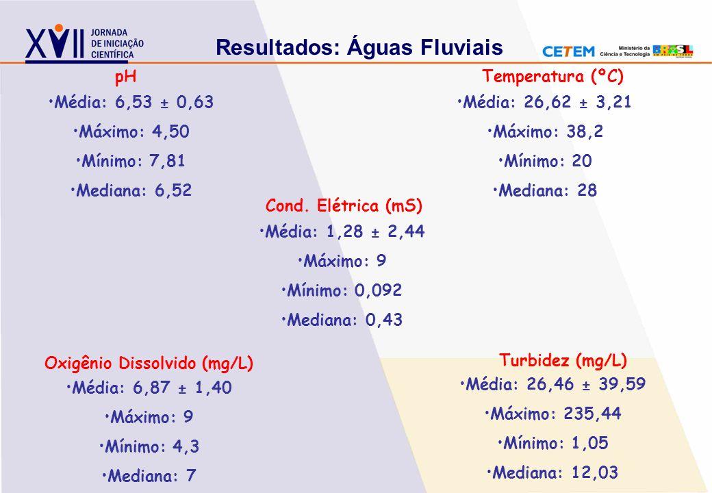 Resultados: Águas Fluviais Oxigênio Dissolvido (mg/L)
