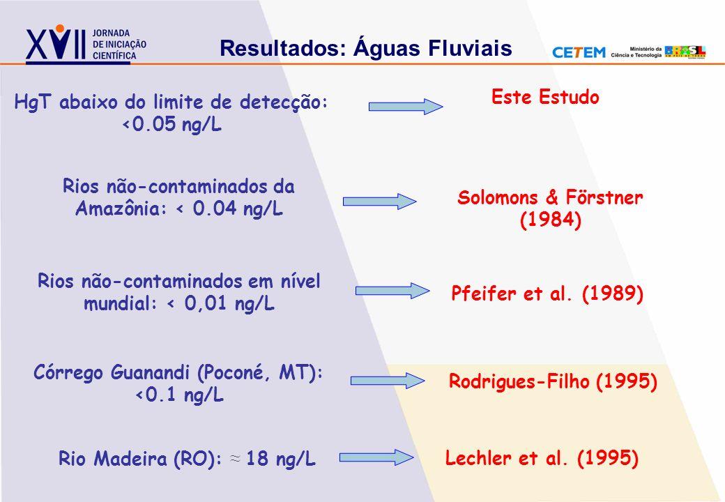 Resultados: Águas Fluviais