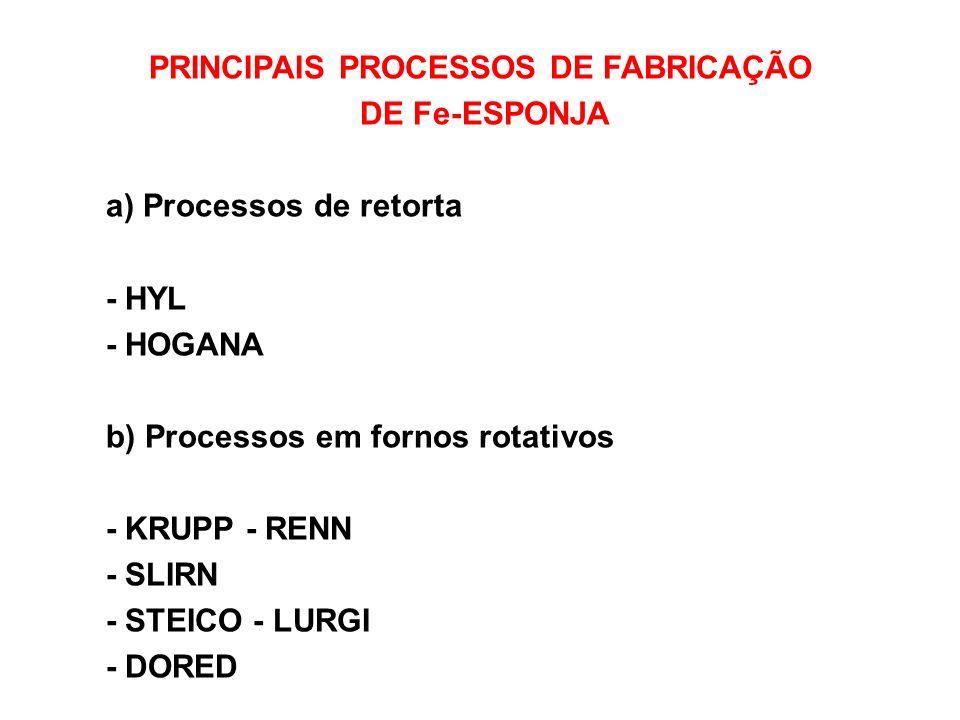 PRINCIPAIS PROCESSOS DE FABRICAÇÃO