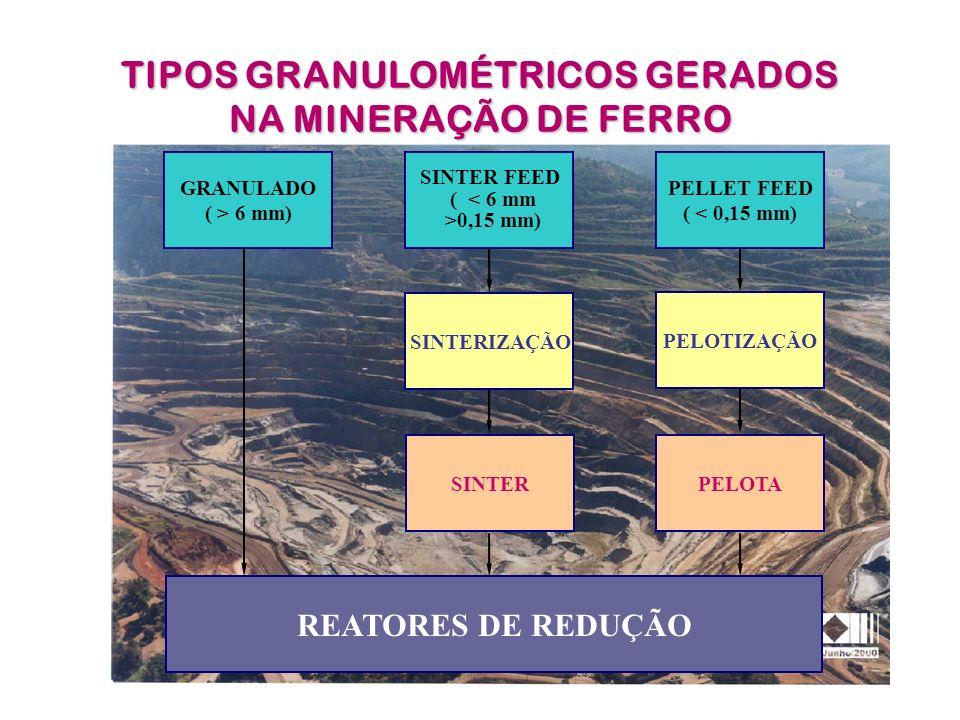 TIPOS GRANULOMÉTRICOS GERADOS