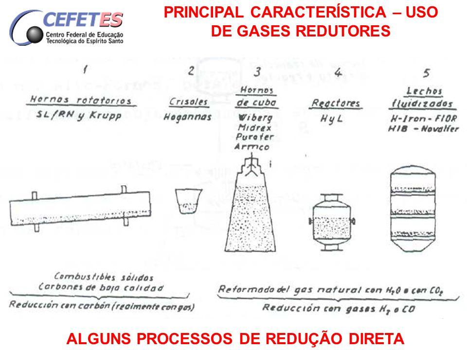 PRINCIPAL CARACTERÍSTICA – USO DE GASES REDUTORES