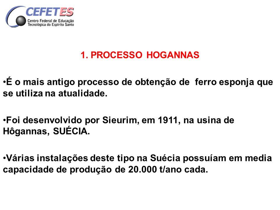 1. PROCESSO HOGANNAS É o mais antigo processo de obtenção de ferro esponja que se utiliza na atualidade.