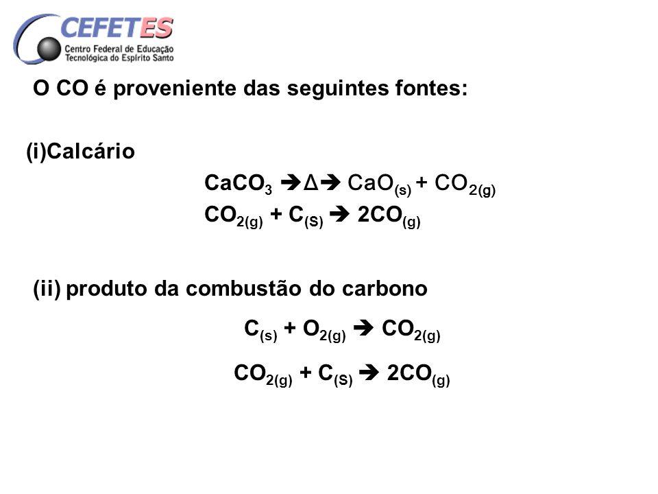 O CO é proveniente das seguintes fontes: