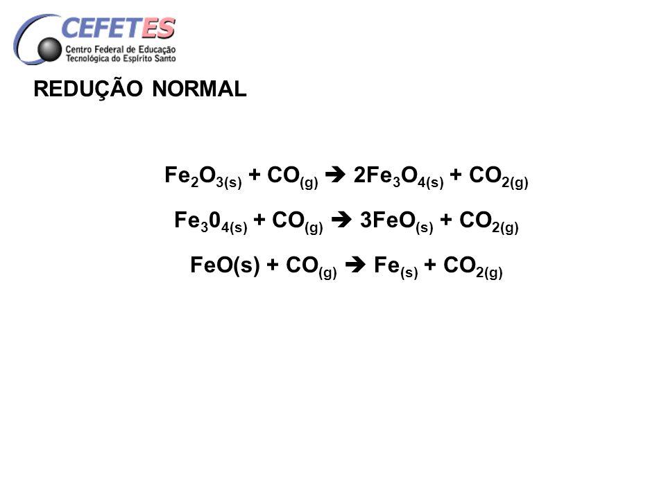 Fe2O3(s) + CO(g)  2Fe3O4(s) + CO2(g)