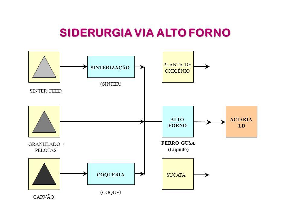 SIDERURGIA VIA ALTO FORNO