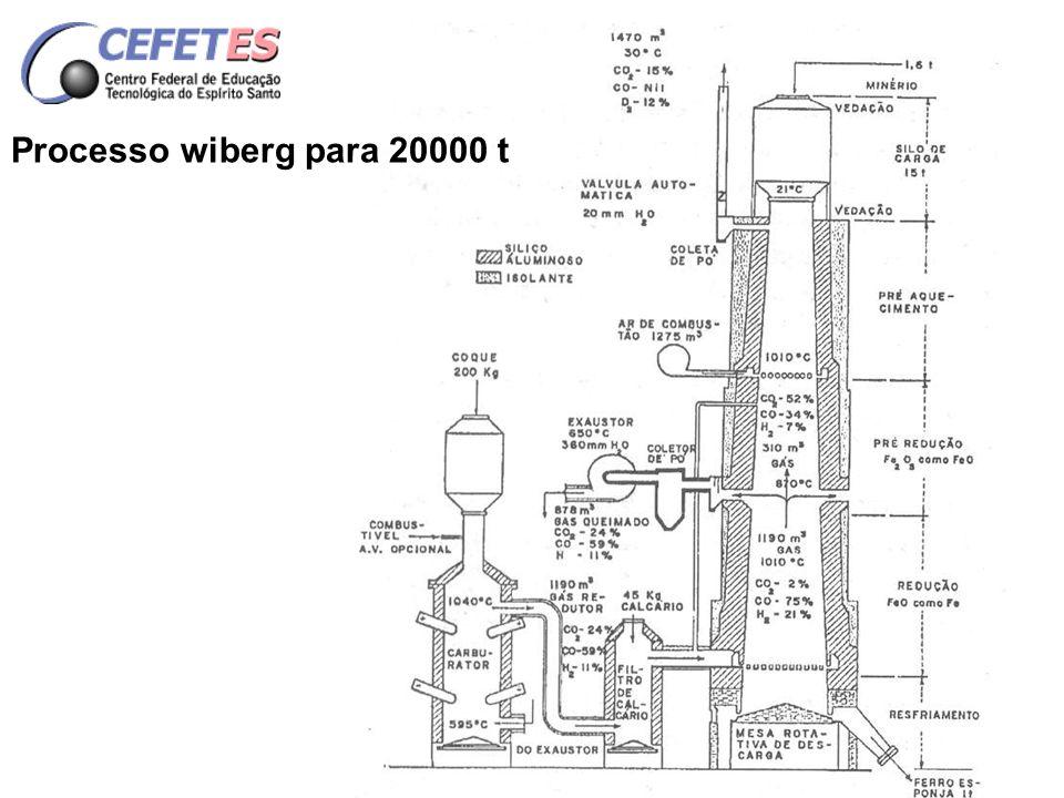 Processo wiberg para 20000 t