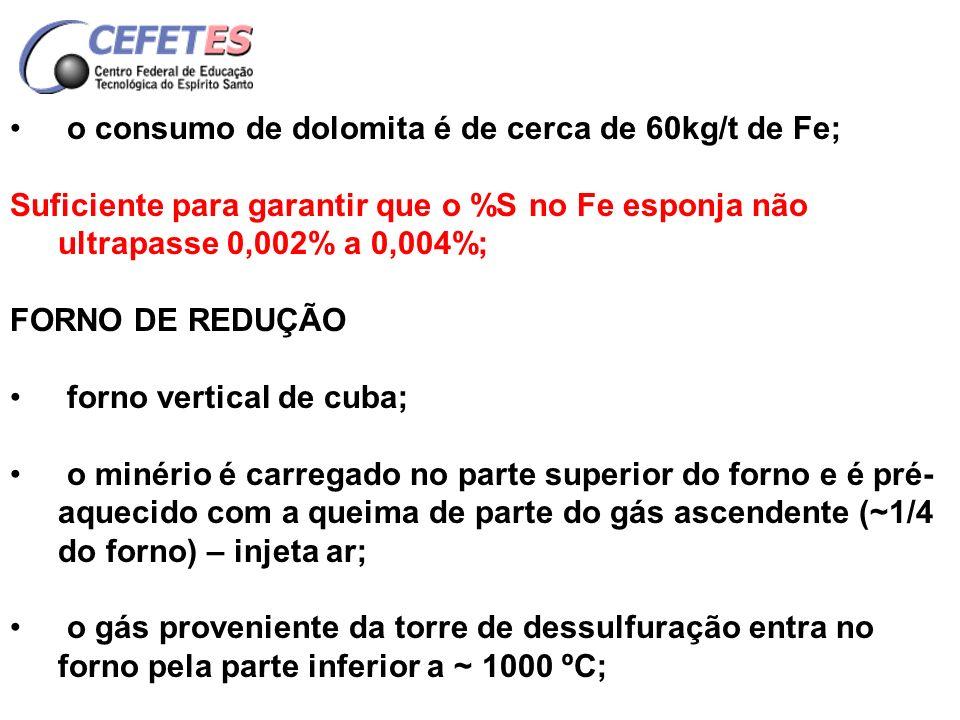 o consumo de dolomita é de cerca de 60kg/t de Fe;