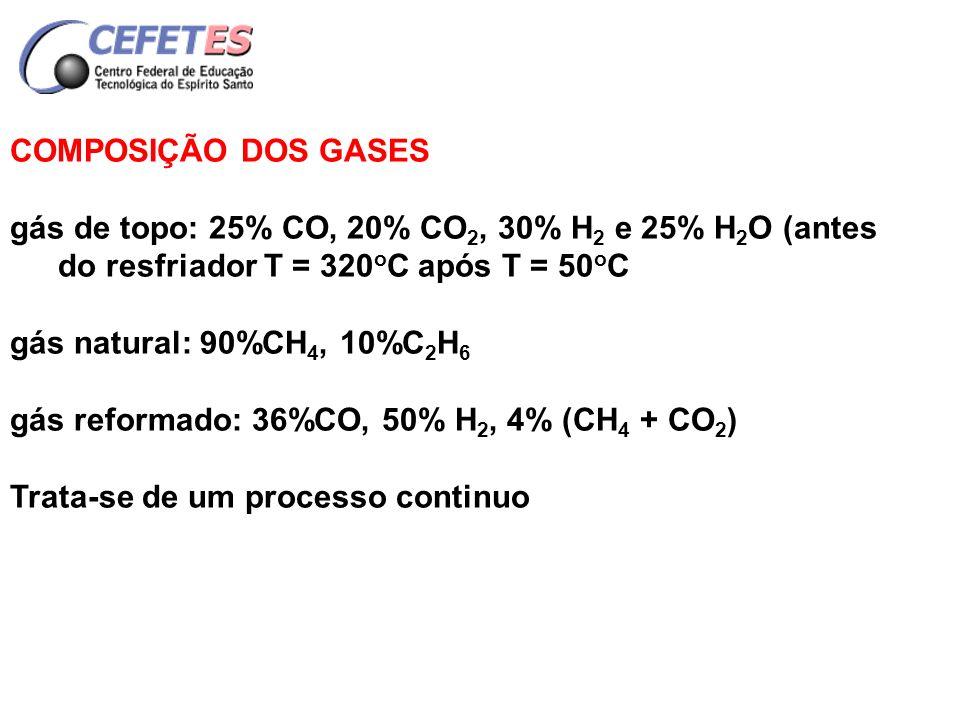 COMPOSIÇÃO DOS GASES gás de topo: 25% CO, 20% CO2, 30% H2 e 25% H2O (antes do resfriador T = 320oC após T = 50oC.