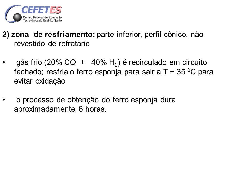 2) zona de resfriamento: parte inferior, perfil cônico, não revestido de refratário
