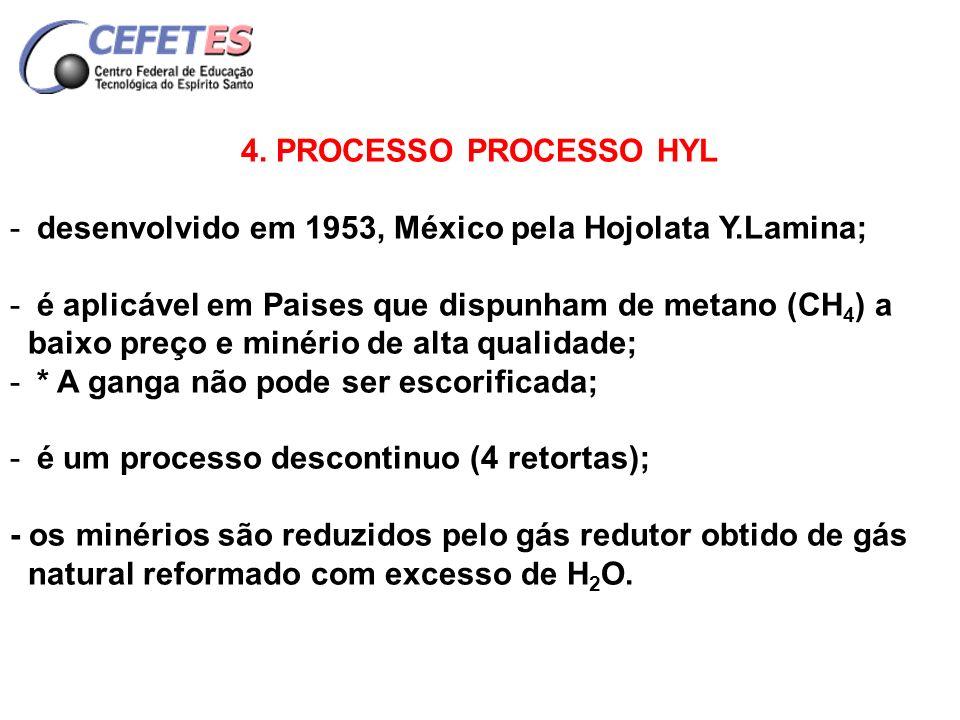 4. PROCESSO PROCESSO HYL desenvolvido em 1953, México pela Hojolata Y.Lamina;
