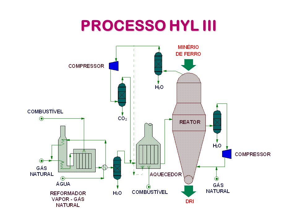 PROCESSO HYL III