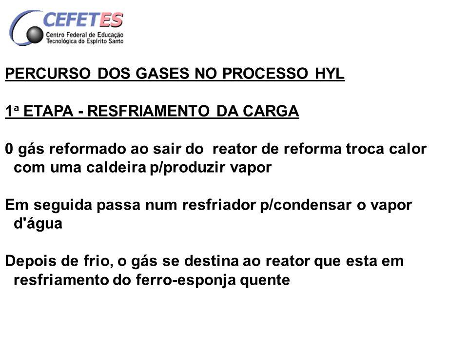 PERCURSO DOS GASES NO PROCESSO HYL