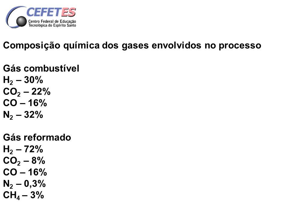 Composição química dos gases envolvidos no processo