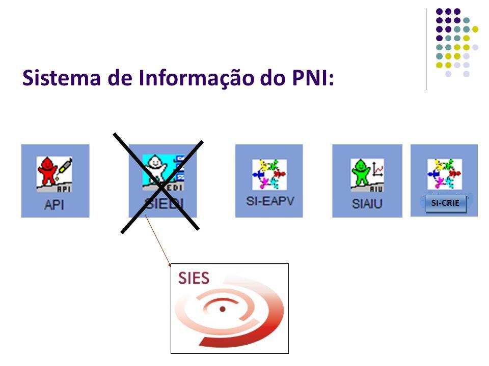Sistema de Informação do PNI: