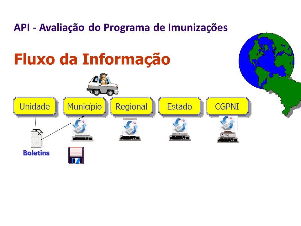 Fluxo da Informação API - Avaliação do Programa de Imunizações Unidade
