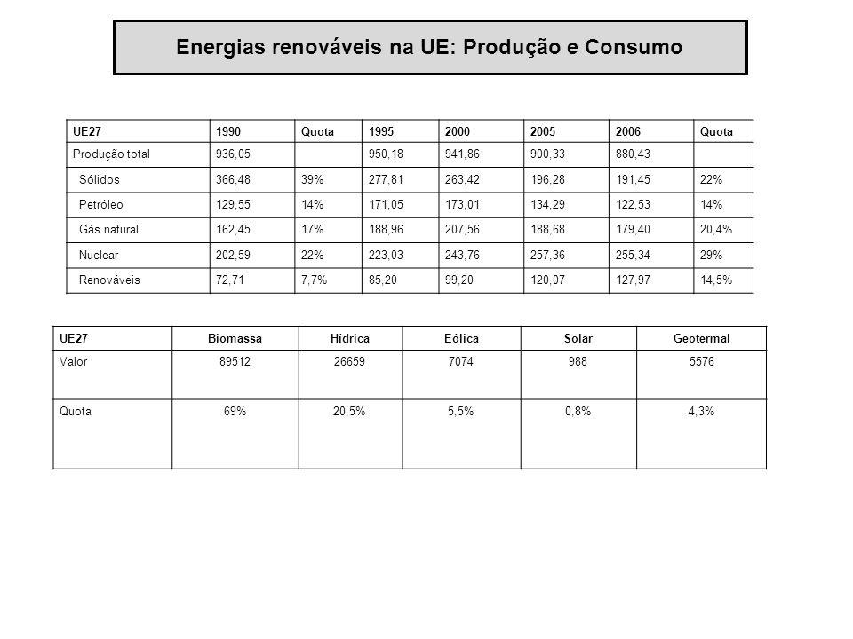 Energias renováveis na UE: Produção e Consumo