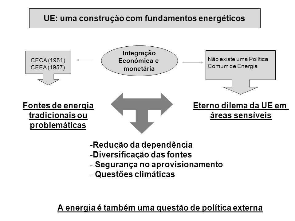 UE: uma construção com fundamentos energéticos