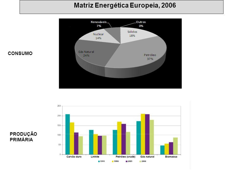 Matriz Energética Europeia, 2006