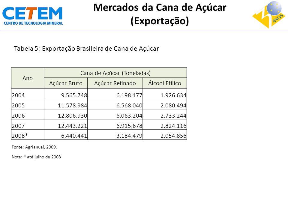 Mercados da Cana de Açúcar (Exportação)