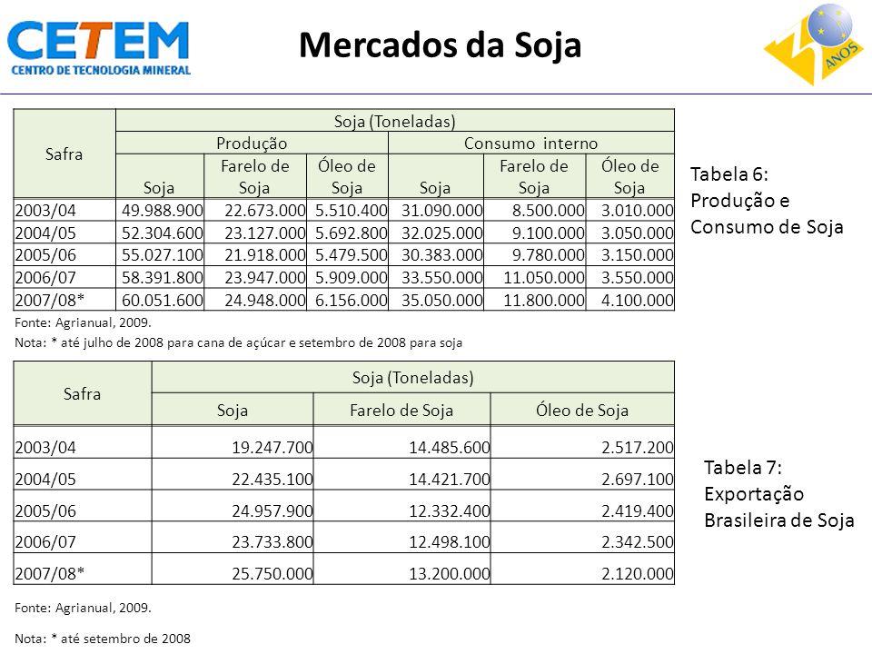 Mercados da Soja Tabela 6: Produção e Consumo de Soja