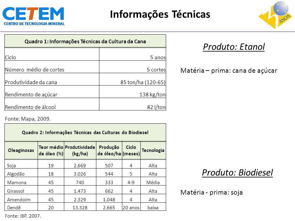 Informações Técnicas Produto: Etanol Produto: Biodiesel
