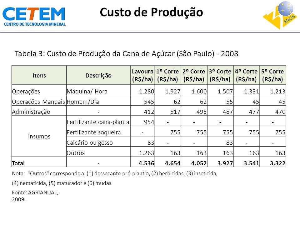 Custo de Produção Tabela 3: Custo de Produção da Cana de Açúcar (São Paulo) - 2008. Itens. Descrição.