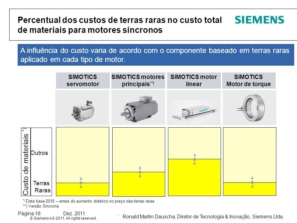 SIMOTICS motores principais**)