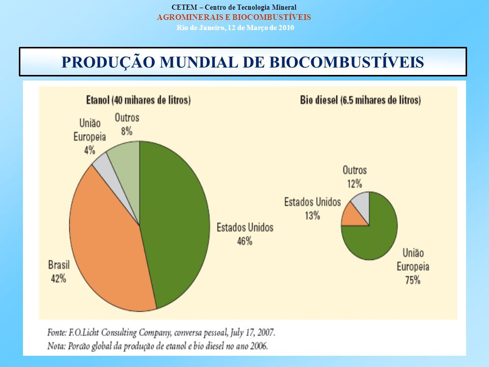PRODUÇÃO MUNDIAL DE BIOCOMBUSTÍVEIS