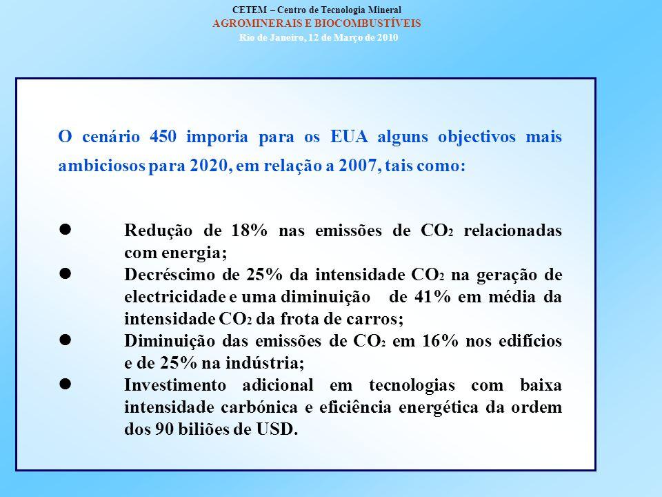  Redução de 18% nas emissões de CO2 relacionadas com energia;