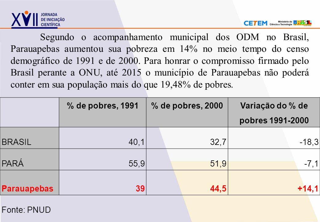 Variação do % de pobres 1991-2000