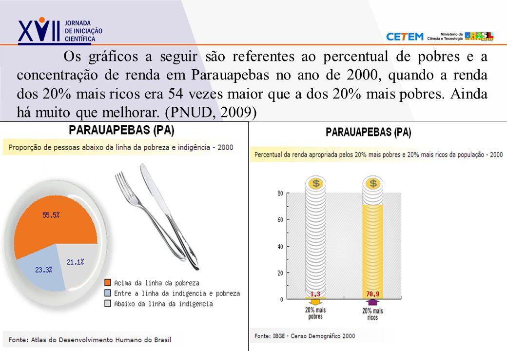 Os gráficos a seguir são referentes ao percentual de pobres e a concentração de renda em Parauapebas no ano de 2000, quando a renda dos 20% mais ricos era 54 vezes maior que a dos 20% mais pobres.