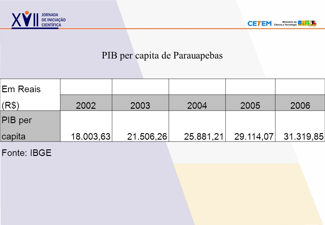 PIB per capita de Parauapebas