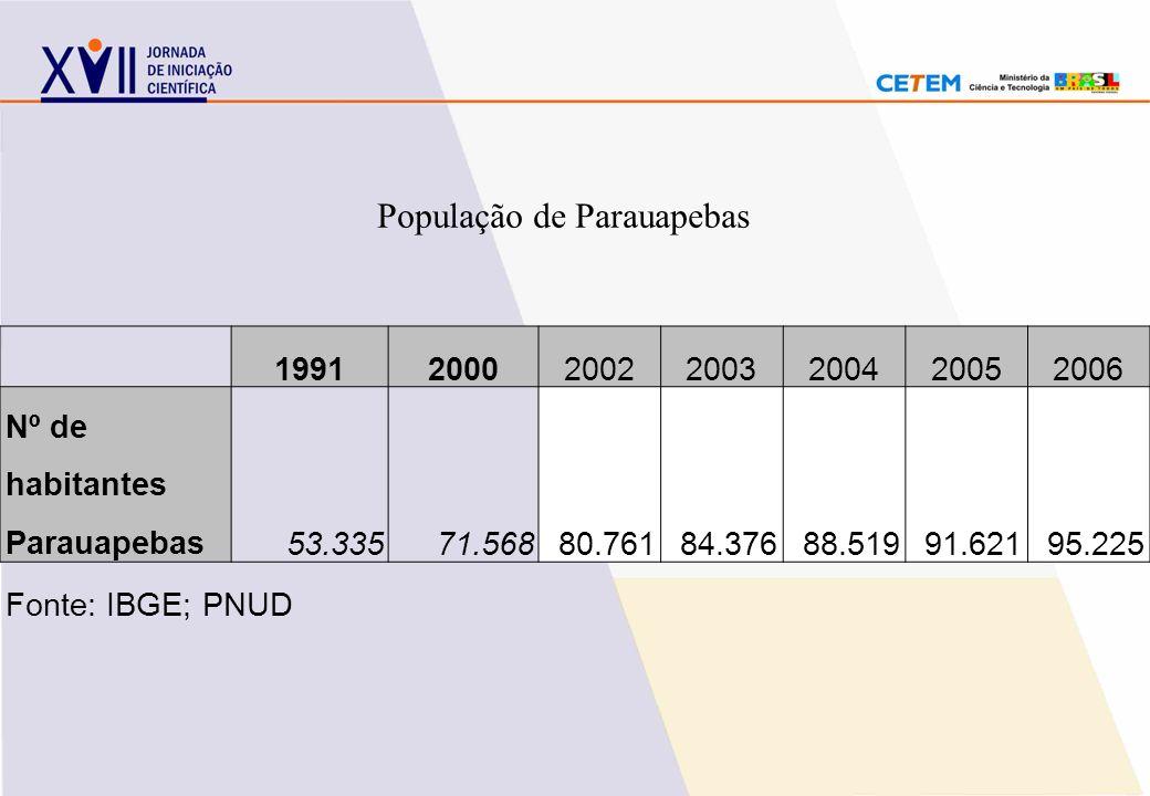 População de Parauapebas