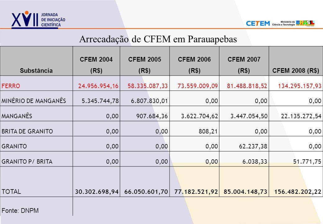 Arrecadação de CFEM em Parauapebas