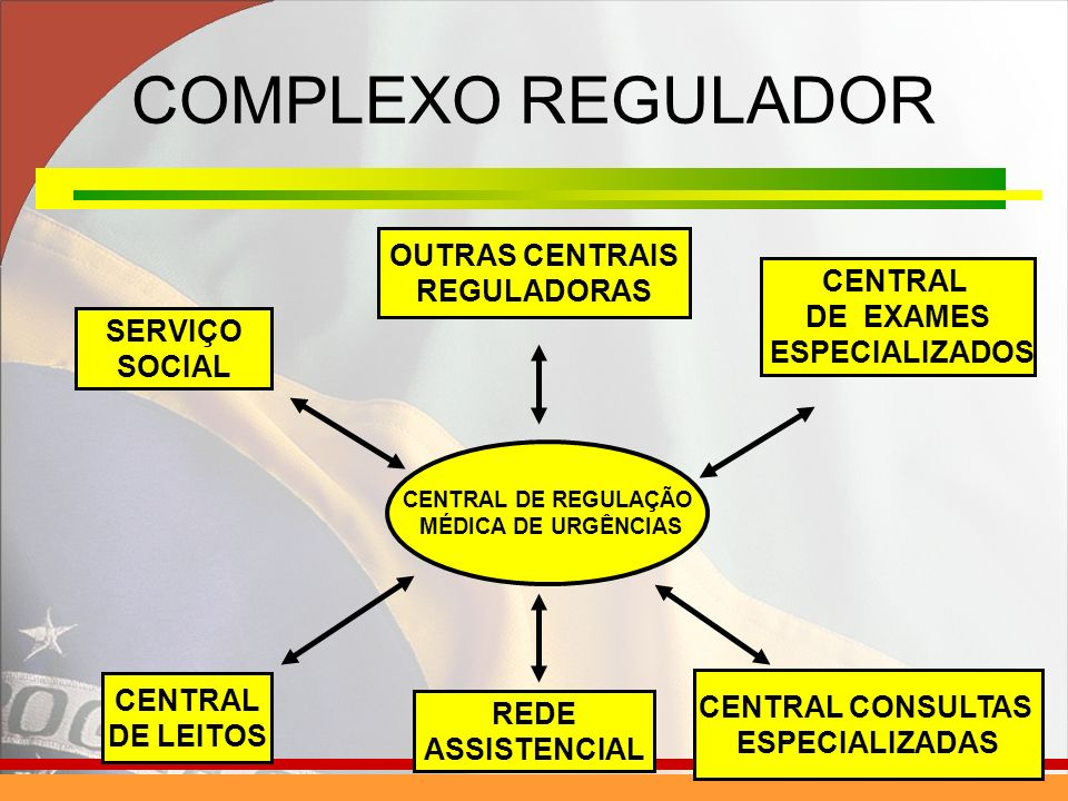 COMPLEXO REGULADOR OUTRAS CENTRAIS REGULADORAS CENTRAL DE EXAMES