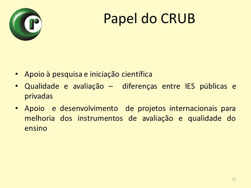 Papel do CRUB Apoio à pesquisa e iniciação científica