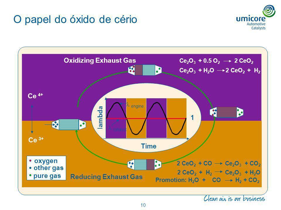 O papel do óxido de cério