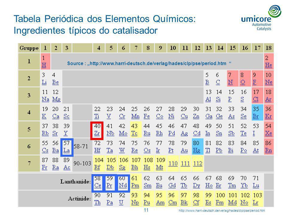 Tabela Periódica dos Elementos Químicos: Ingredientes típicos do catalisador