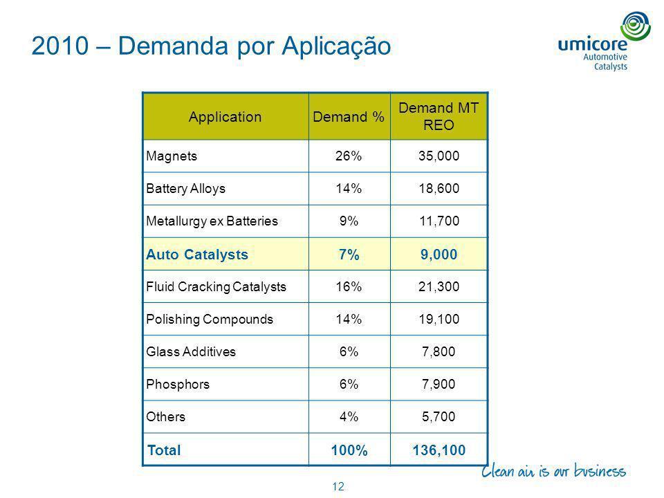 2010 – Demanda por Aplicação