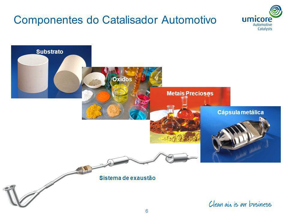 Componentes do Catalisador Automotivo