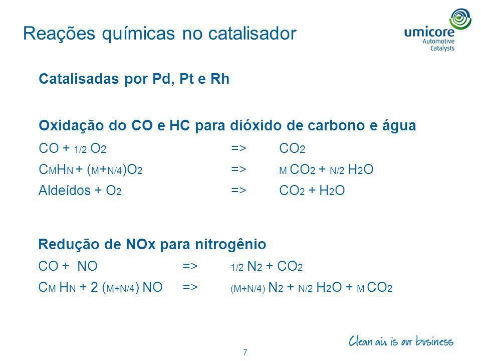 Reações químicas no catalisador