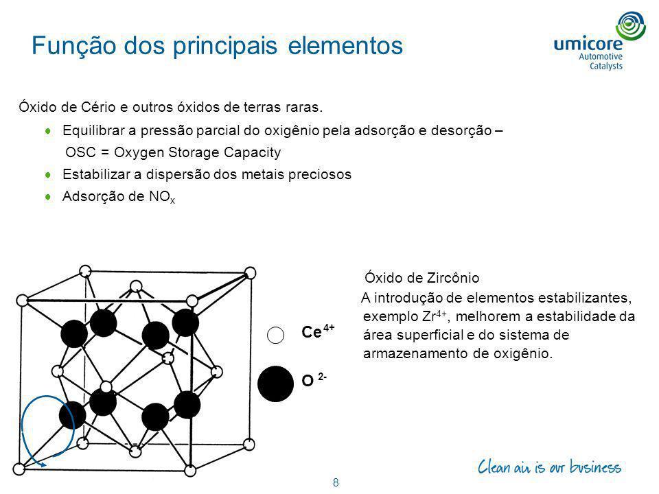 Função dos principais elementos